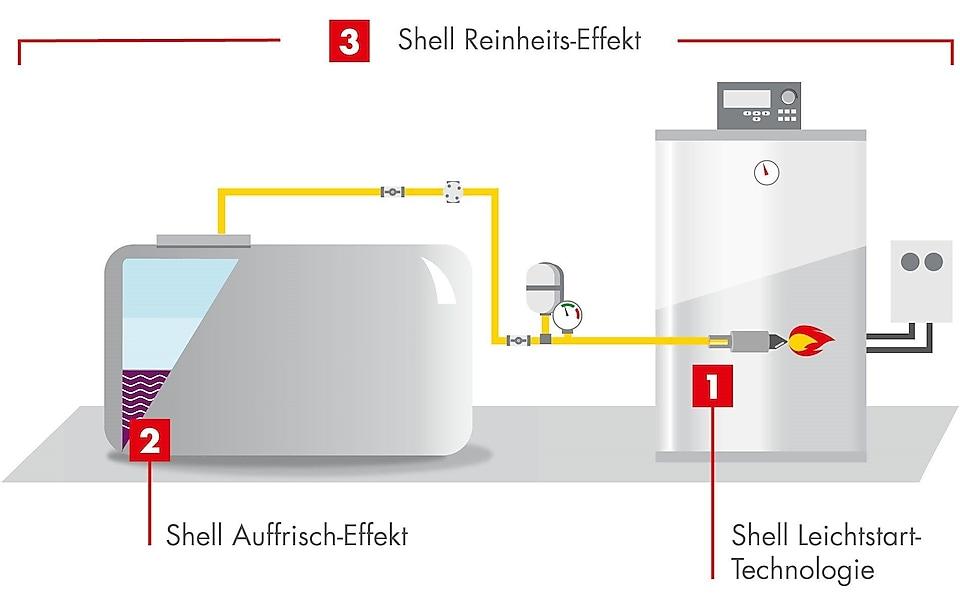 Shell Reinheitseffekt