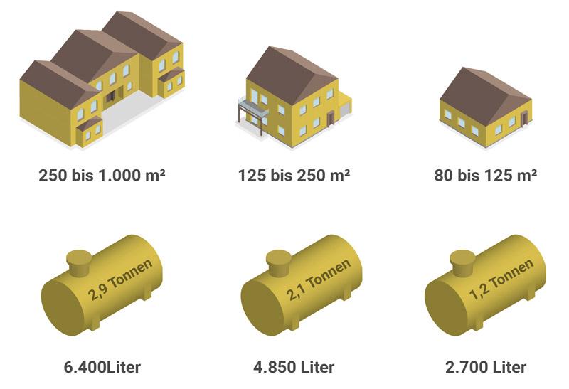 Welche Tankgröße ist die richtige?